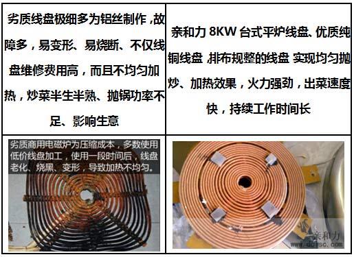 再经过控制电路将直流电压转换成频率为高频电压,电磁炉线圈盘上就会