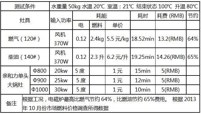 亲和力商用电磁炉节能对比表
