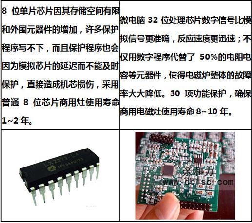 亲和力商用电磁炉微电脑数字芯片